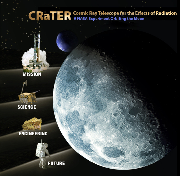 The moon and CRaTER